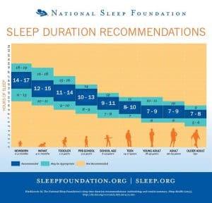 Die optimale Schlafzeit hängt vom Alter ab